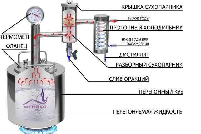 Самогонный аппарат народный 15л